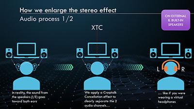 یک اثر لغو متقاطع برای جدا کردن کامل کانال های L و R اعمال می شود