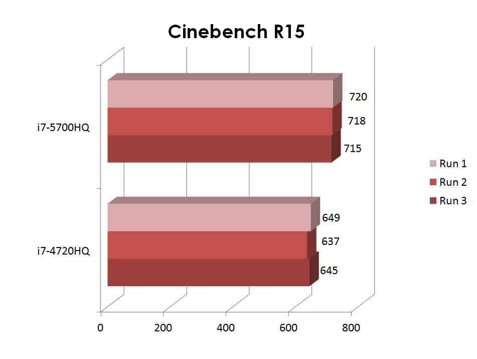 BROADWELL VS. HASWELL – PARTE 1: CINEBENCH