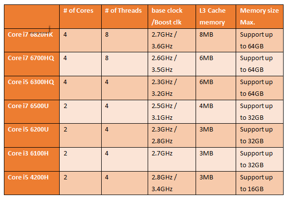 为什么真正的游戏玩家都会选择真正四核心的酷睿i5/i7处理器而不是低压U系列?