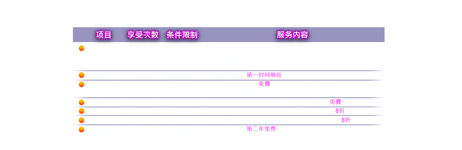 msi-2020微星大客戶7項服务专享优惠-服务内容