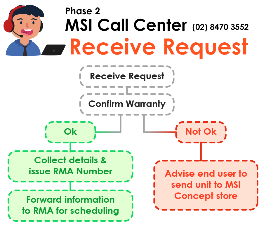 MSI Call Center (02)8470 3552 : Receive Request