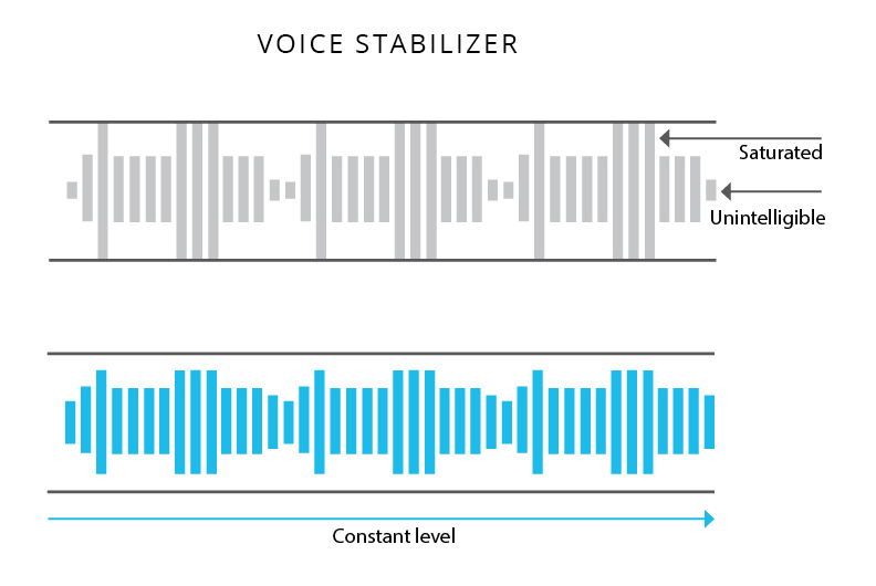 Automatically adjusts the volume of your voice