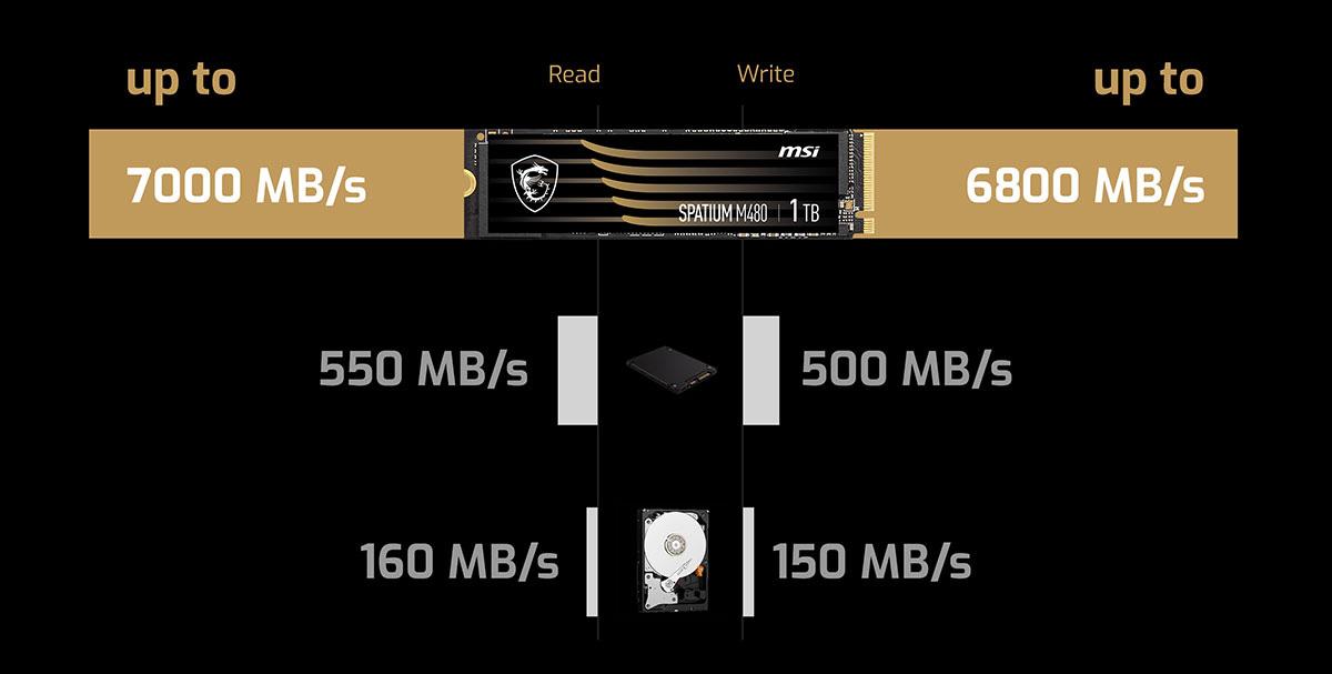 m480 speed Gen4 speed
