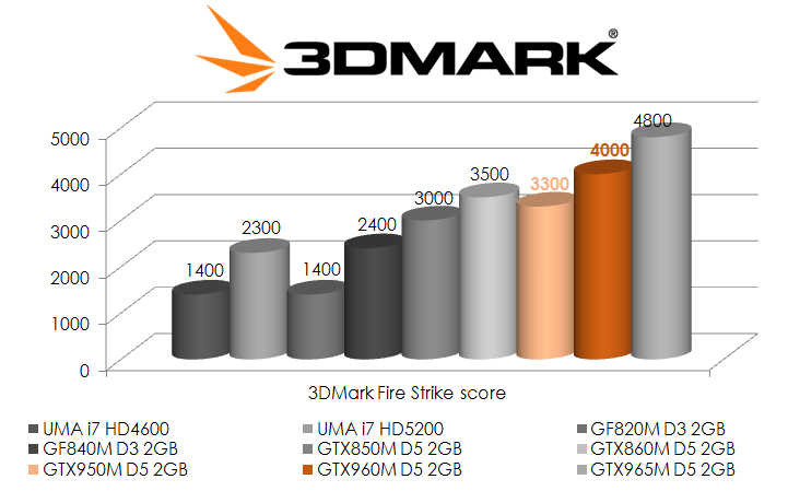 Performances 3D Mark des cartes graphiques GTX 950M et 960M