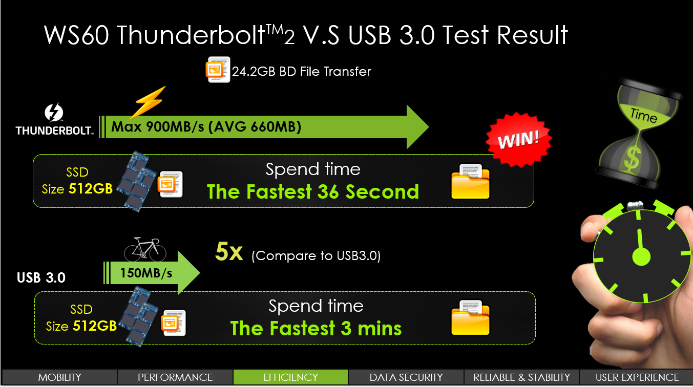 Thunderbolt 2: Performance
