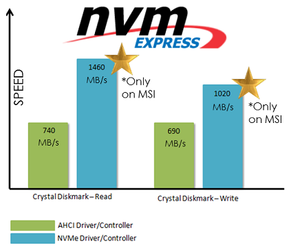 Fast, Faster, Fastest with MSI and NVMe