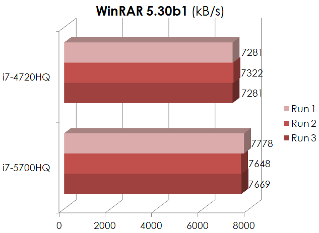 Broadwell vs. Haswell – Part 2: WinRAR