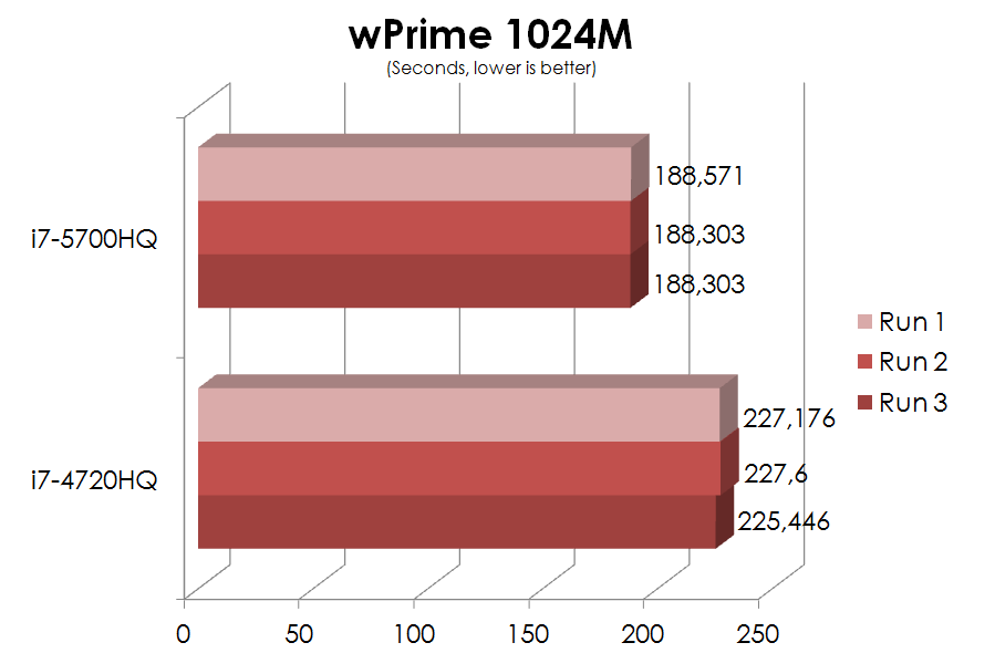 Broadwell vs. Haswell – part 3: wPrime