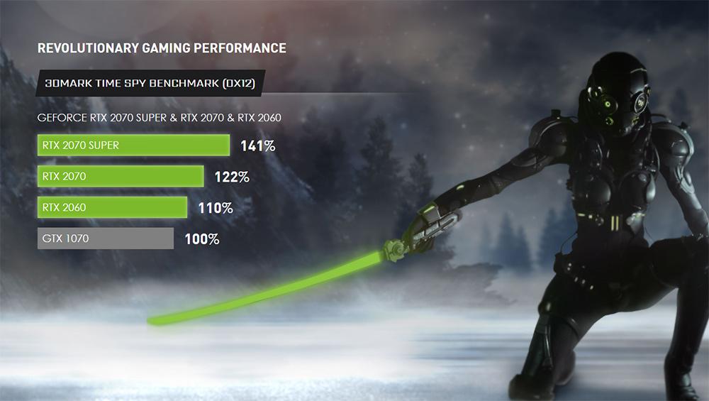 Nvidia performance