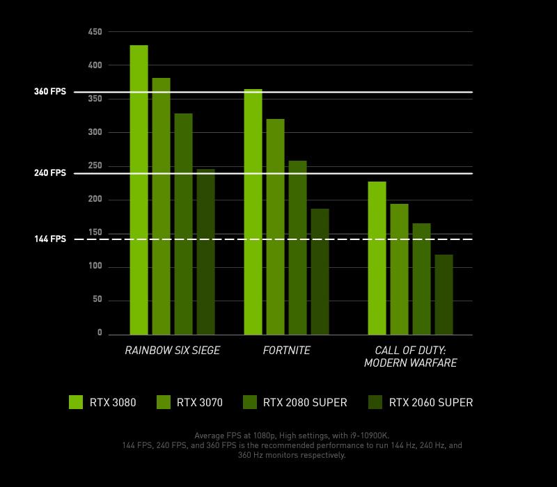 nvidia 360fps chart