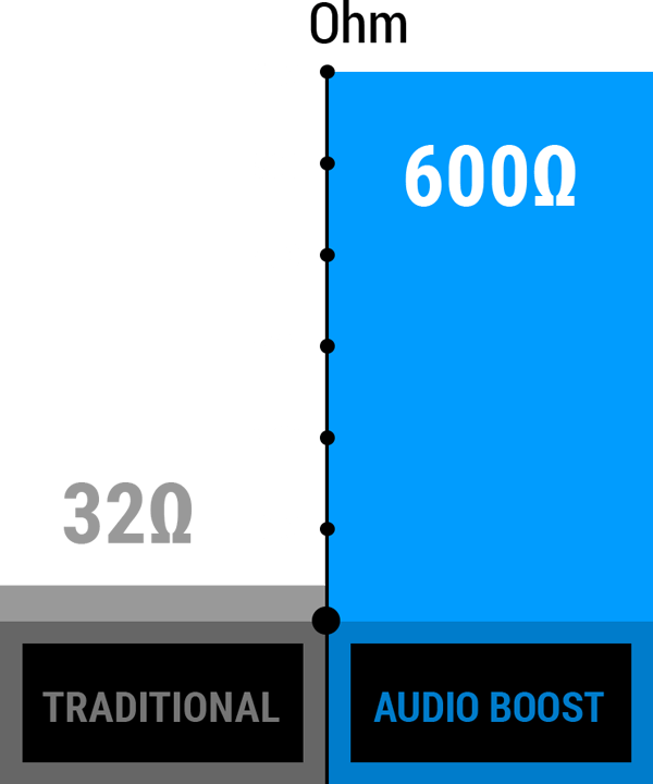 Audio Boost Ohm graph