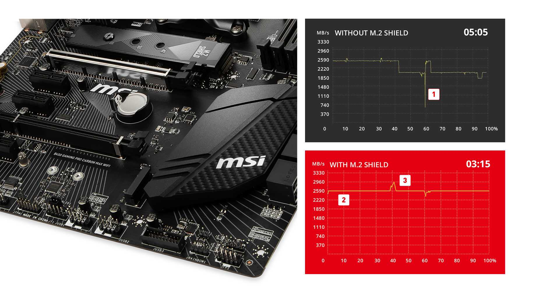 MSI B450 GAMING CARBON MAX WIFI M.2 SHIELD
