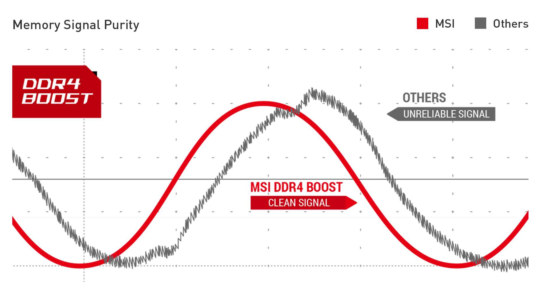 MSI MPG B550 GAMING PLUS DDR4 BOOST
