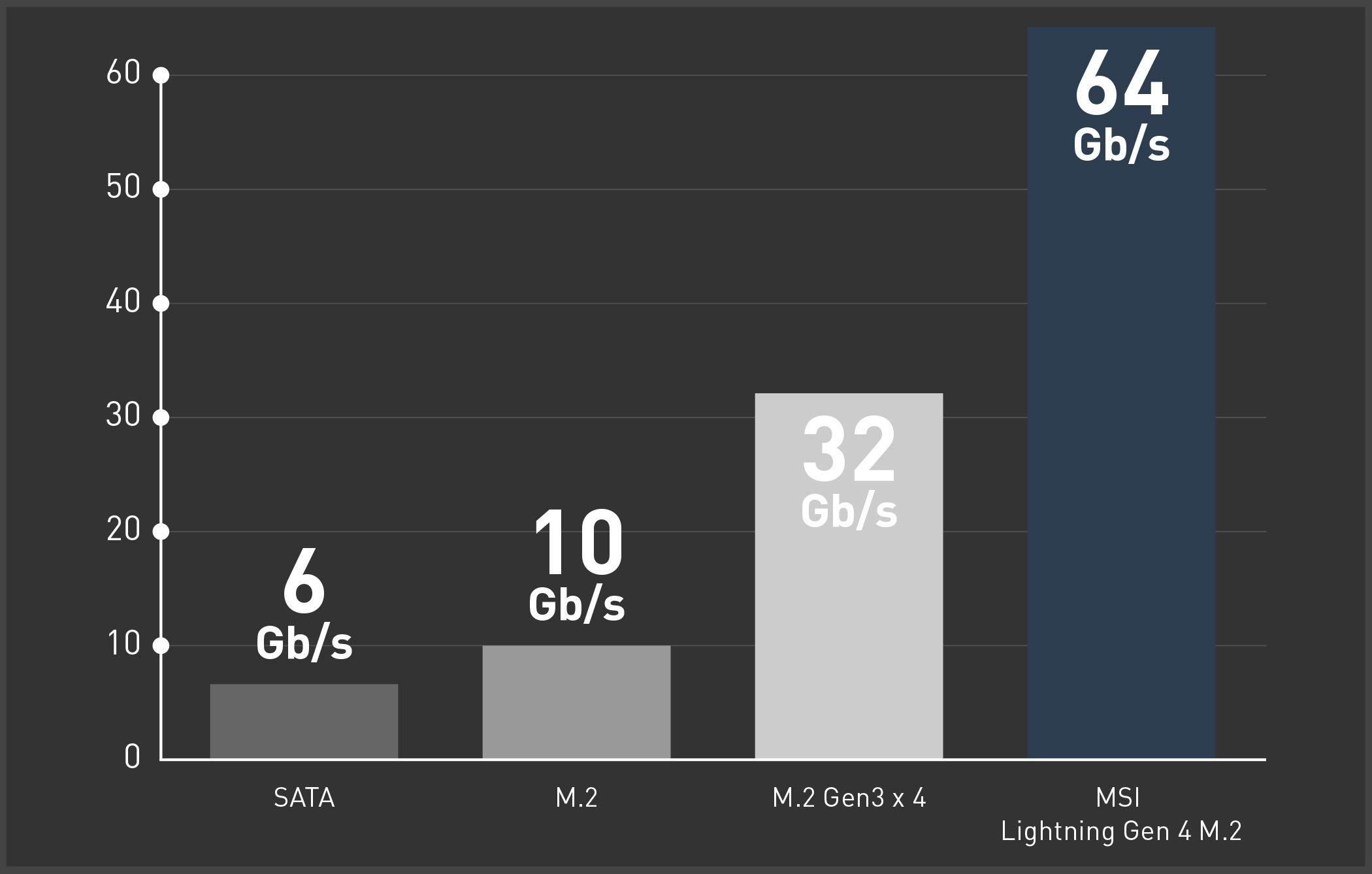 MSI X570 LIGHTNING GEN 4 M.2 CHART