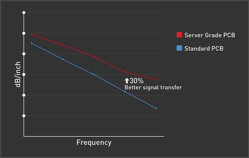 MSI Server grade PCB CHART