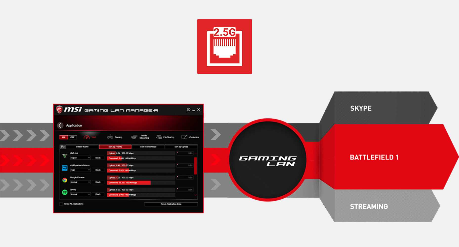 MSI THE LOWEST LATENCY 2.5G GAMING LAN