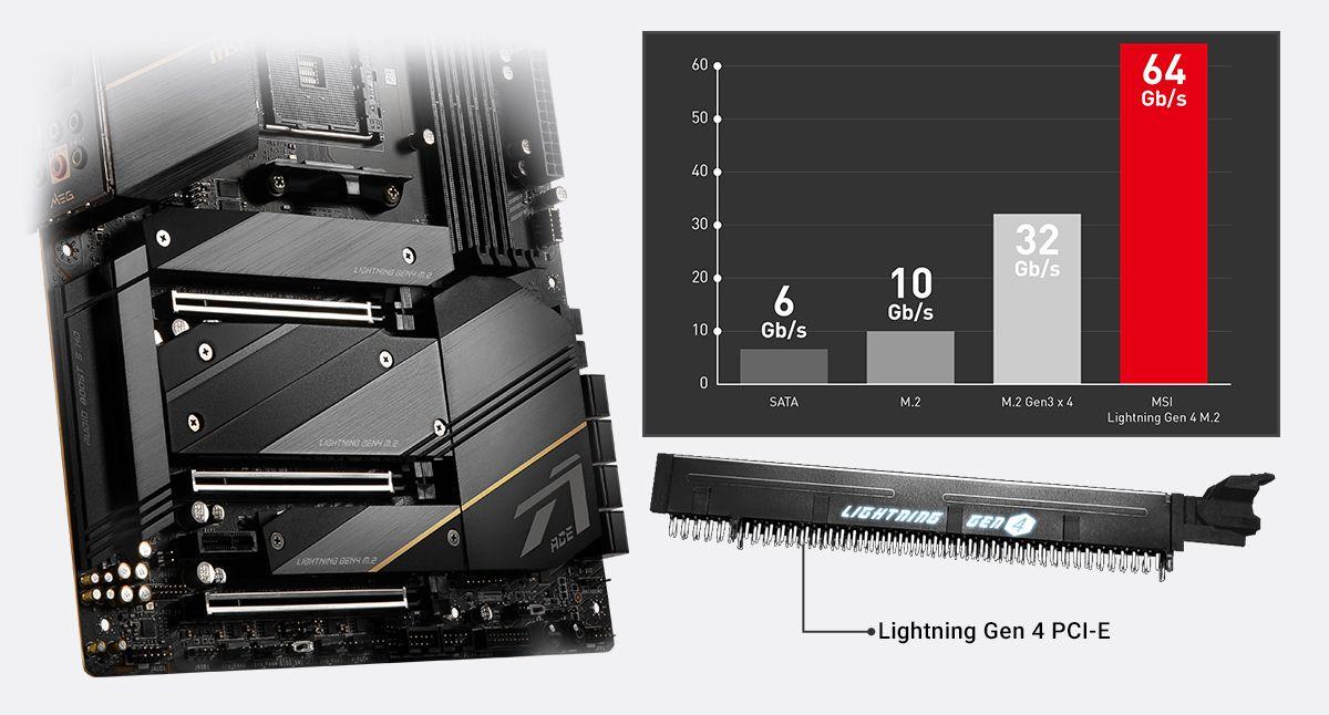 MSI MEG X570S ACE MAX LIGHTNING GEN 4 SOLUTION