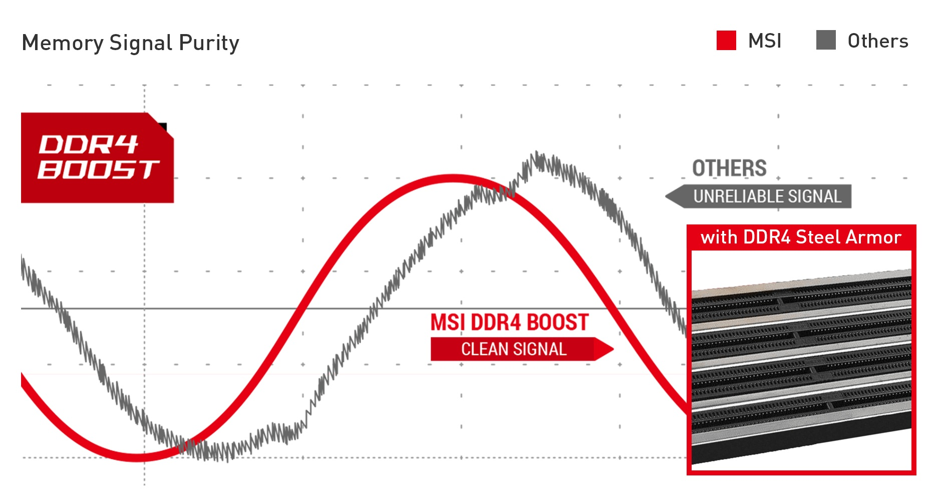 MSI MEG Z490 ACE UNMATCHED MEMORY PERFORMANCE