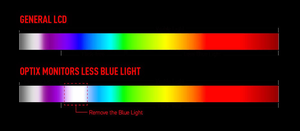 Blue Light Reduction