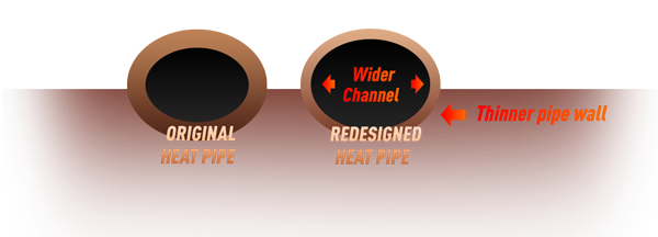 Redsigned heat pipe