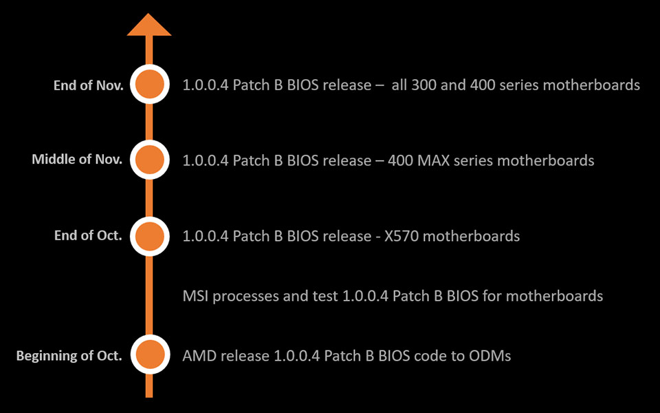 AMD Combo PI version 1.0.0.4 Patch B