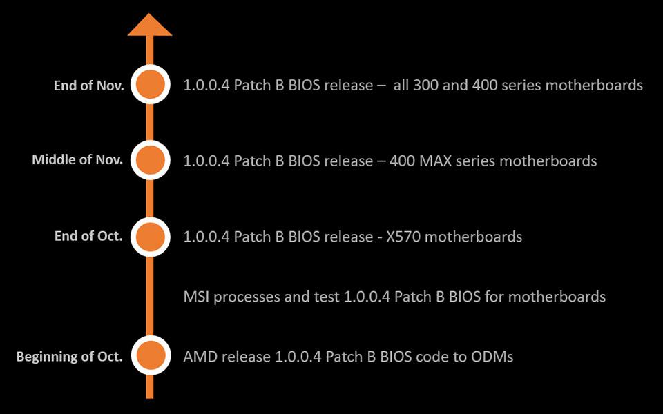 MSI اولین تولید کنندهای که بایوس جدید AMD را عرضه میکند