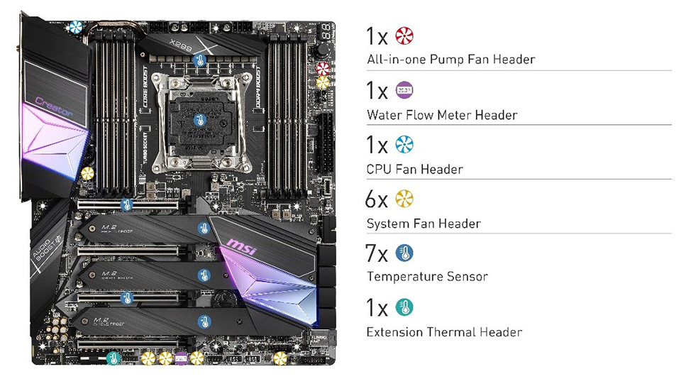 Creator X299 Fan Arrangement