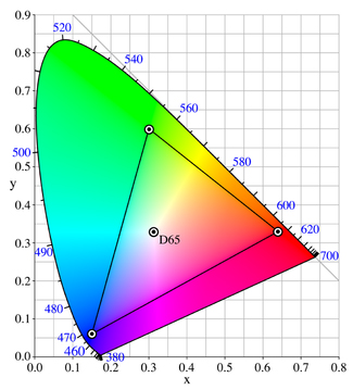 ca056030e Why DCI-P3 is the New Standard of Color Gamut