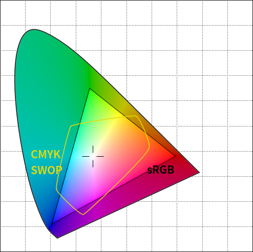 Why DCI-P3 is the New Standard of Color Gamut?