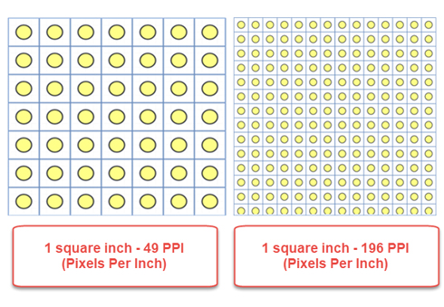 Representation of pixels at different pixel densities.