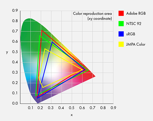 CIE xy chromaticity diagram
