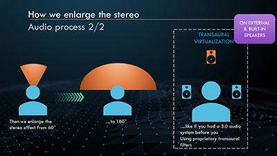 Transaural virtualization enables stereo widening