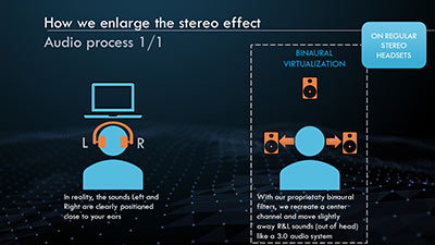 Binaural virtualization recreates a center channel simulating a 3.0 setup