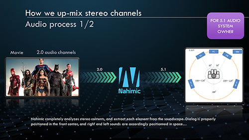 Nahimic can read the incoming stereo source and extract each component