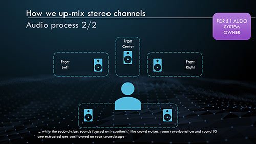 It then splits the components into respective feeds for each channel