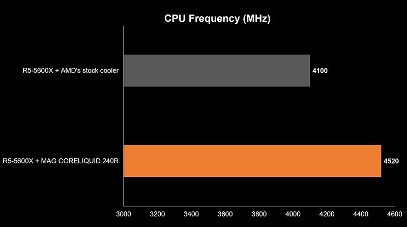 AMD 5000 Series