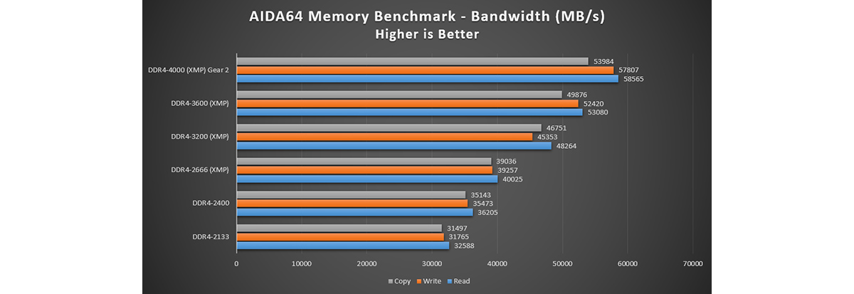 RAM Bandwidth scales with RAM frequency