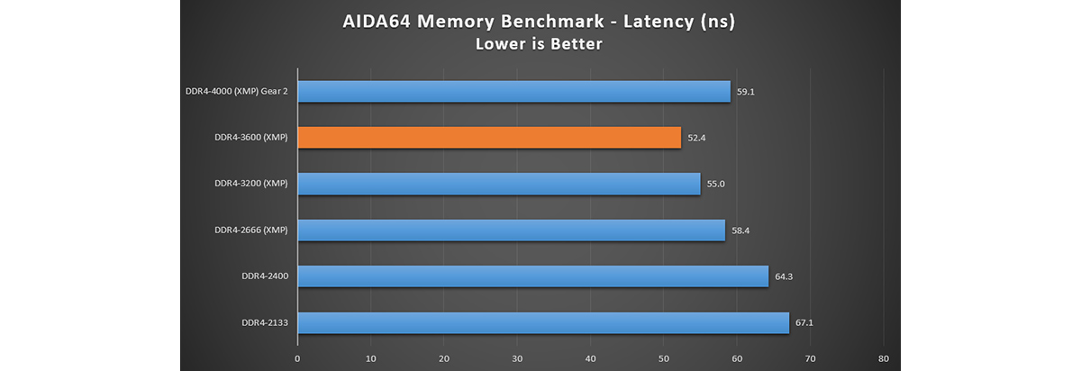 Latency is reduced to 52.4ns with DDR4-3600