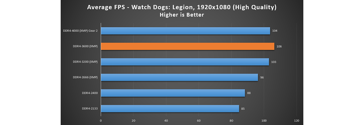 Watch Dogs: Legion – FPS is increased with higher RAM frequency