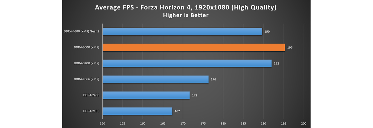 Forza Horizon 4 – FPS is increased with higher RAM frequency
