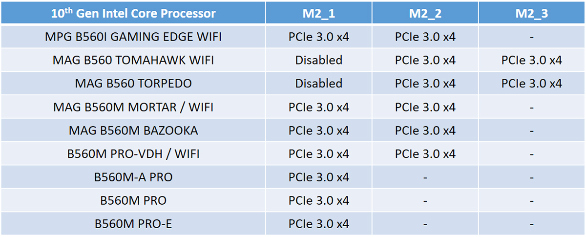 The M.2 slot max supported transfer mode with 10th Gen Intel Core Processors