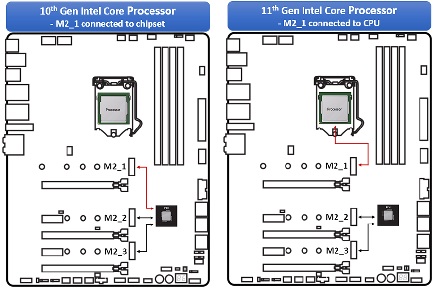 M2_1 slot can be connected to CPU or PCH depending on the CPU installed
