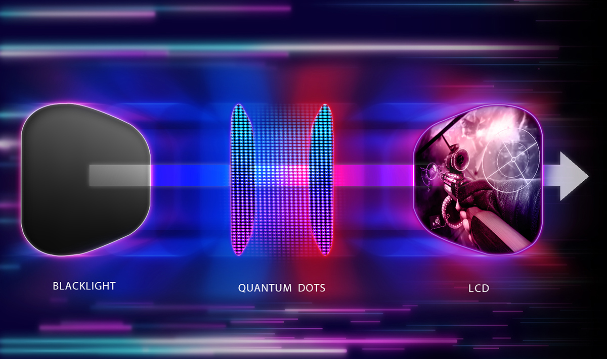 What is Quantum Dots