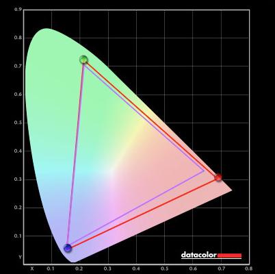 99% of AdobeRGB