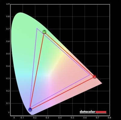 83% of AdobeRGB