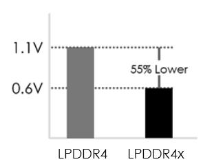 LPDDR4x Memory