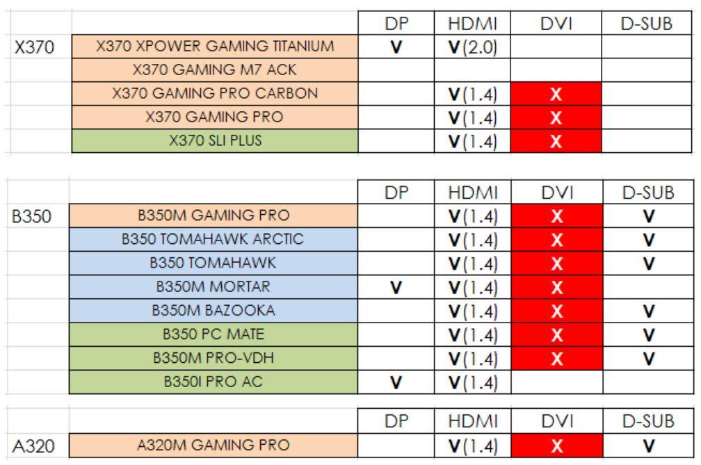 弊社マザーボードにおける AMD Athlon 200GE プロセッサ使用時の制約について