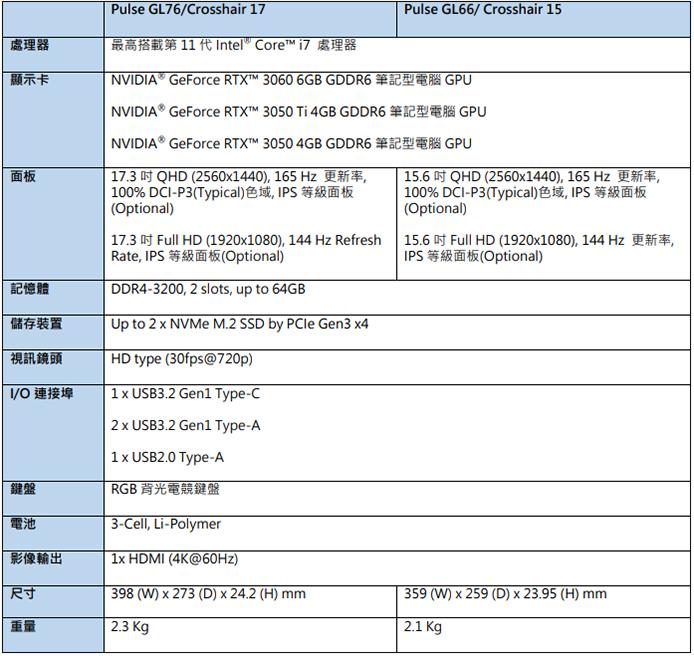 Pulse GL76/Crosshair 17/Pulse ; GL66/ Crosshair 15 Leopard spec