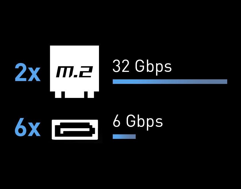 2x M.2 32 Gbps. 6x SATA 6Gbps
