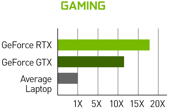 Over 15x greater gaming performance with RTX.